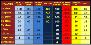 IJF Ranking Points System.