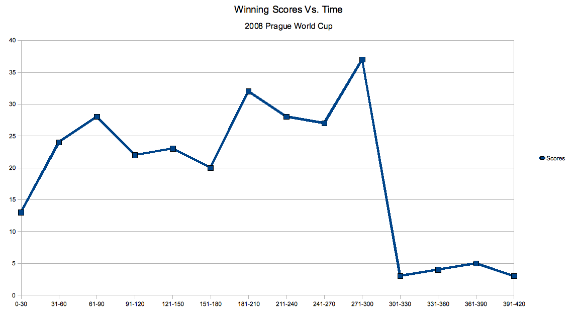 Winning Scores vs. Time