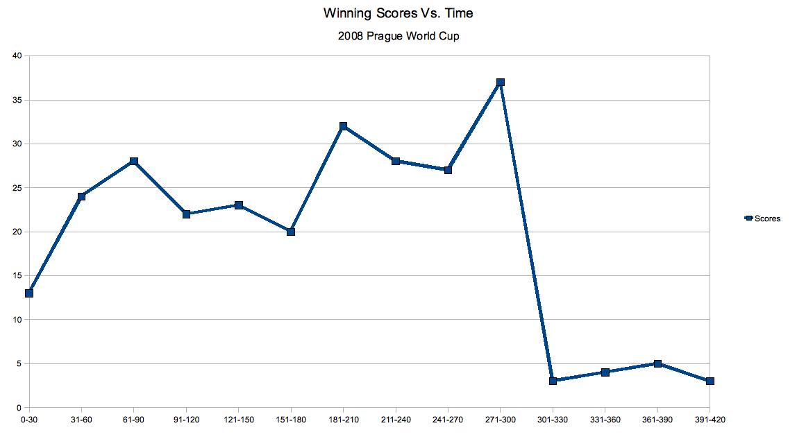 Winning Scores vs. Time