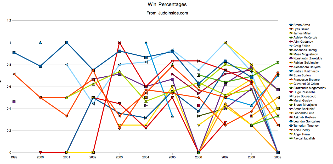 Chart of winning percentages across past decade at Tre Torri 2009